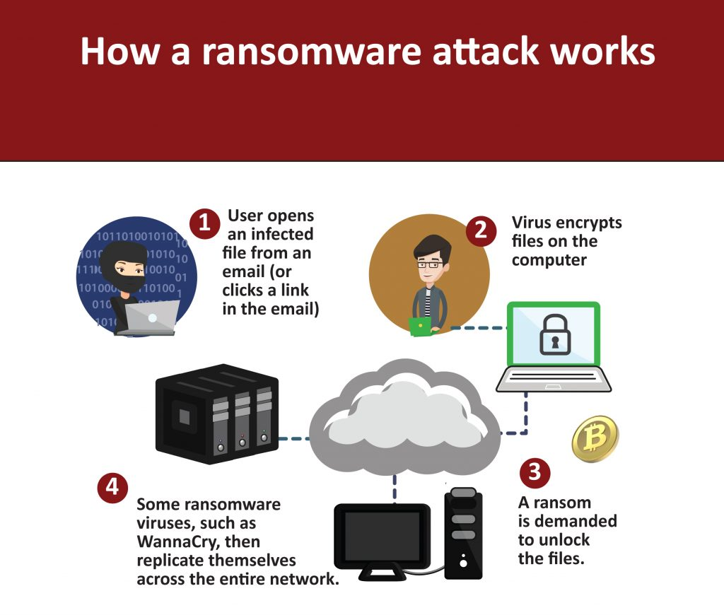 How a ransomware attack works graphic